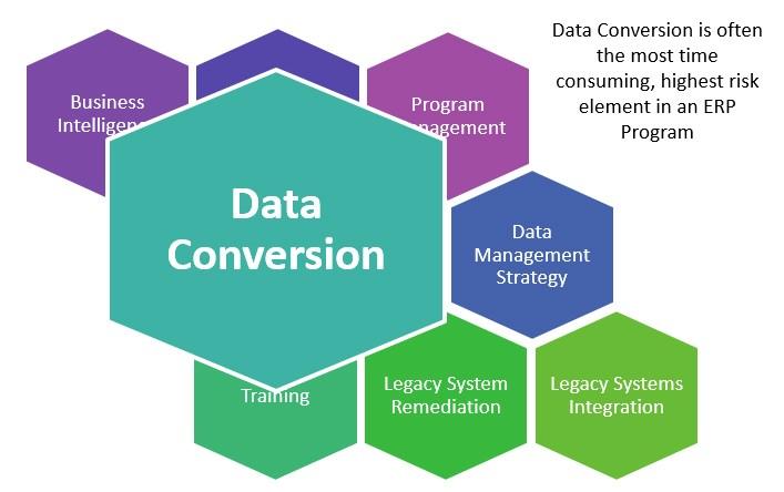 Akili's Upstream Oil & Gas Data Conversion Solution – akili