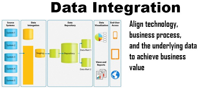 Why must quality data be integrated into operational and financial decisions