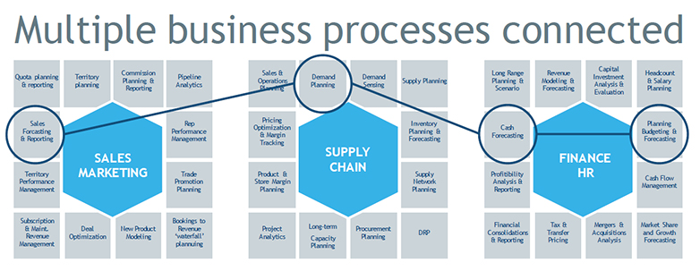 DISH Network Supply Chain Success Story: A Journey to Collaborative