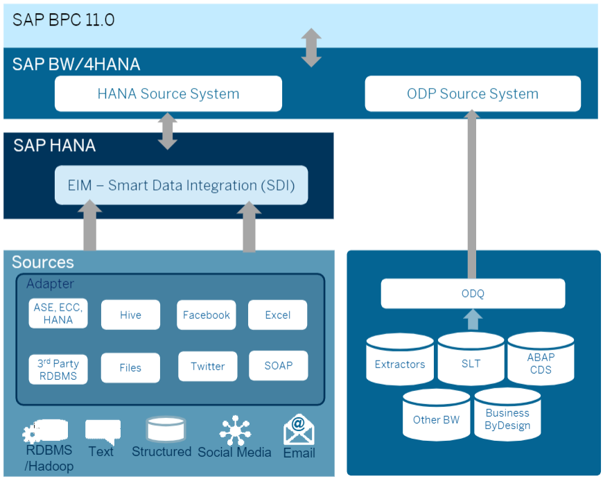 How to Navigate SAP BPC's Changing Solution Roadmap – akili